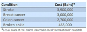 claim costs