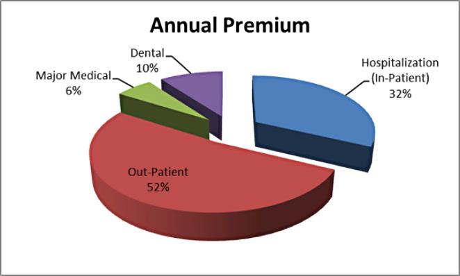 benefit cost breakdown of premium
